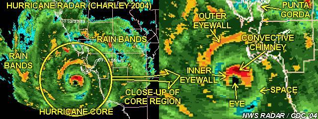 Core Region Of Hurricane Eye And Eyewall